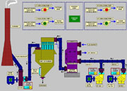 Boiler automation, Automation for control of boilers